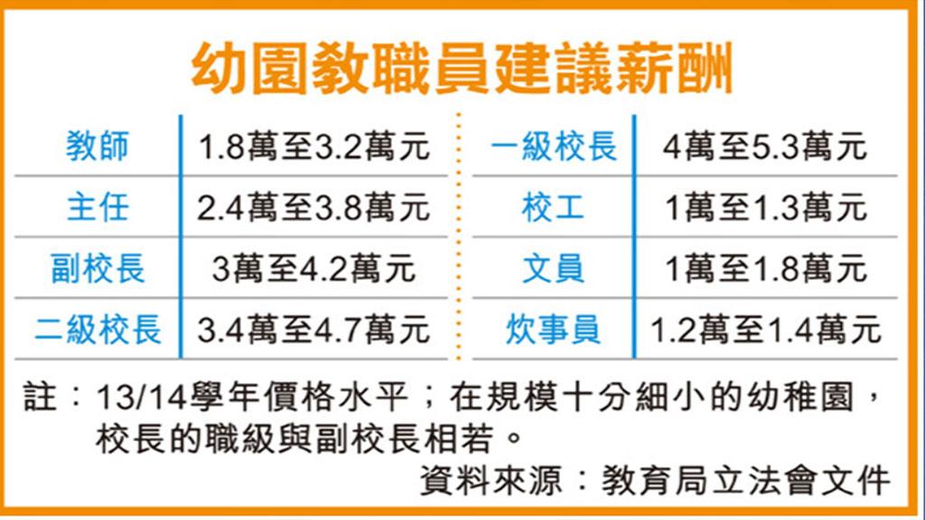 香港幼兒教育發展現况