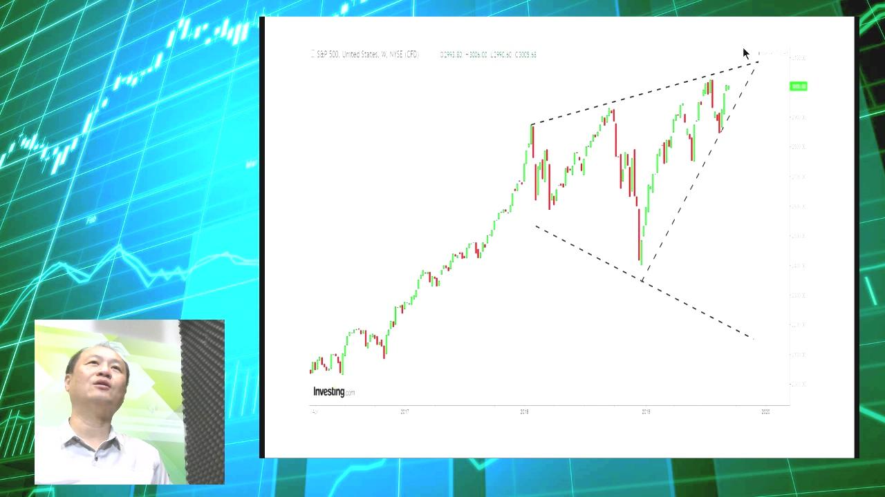 【有片:淘寶圖】美股標普VIX的9RSI破降軌 不宜太樂觀