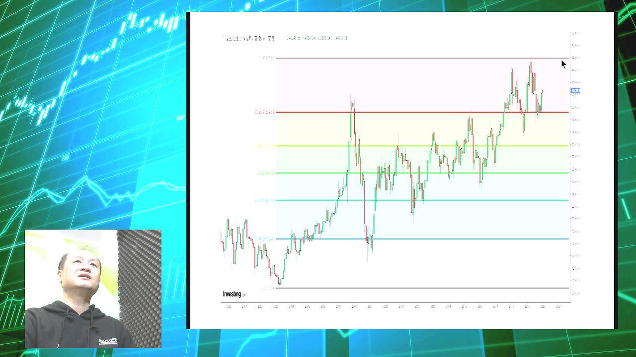 【有片:淘寶圖】金鼠年利好地產股 分類指數醞釀突破大三角