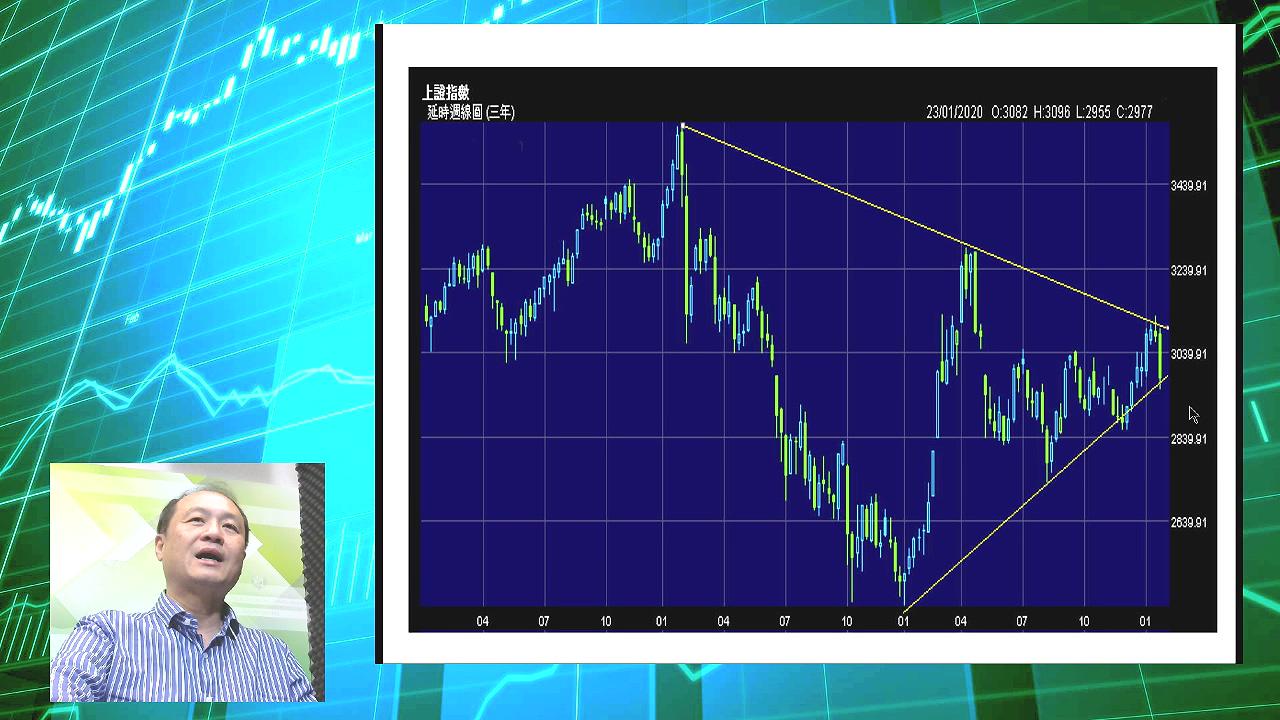 【有片:淘寶圖】上證指數不宜失守大三角底部