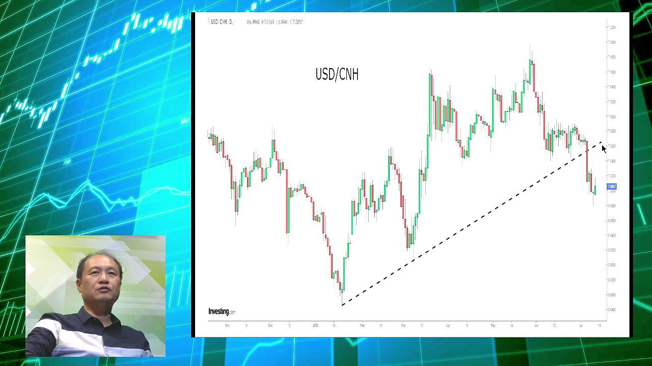 【有片:淘寶圖】美匯死亡交叉兼人幣轉強 候低吸港股