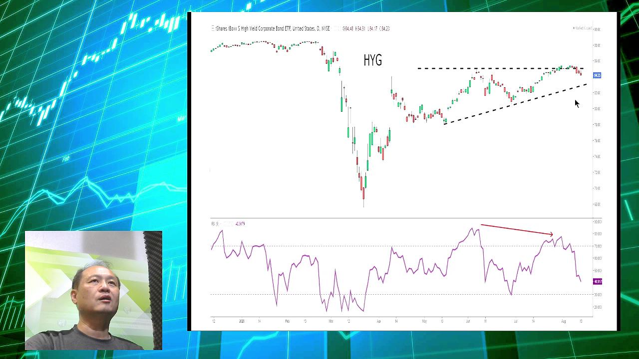 【有片:淘寶圖】長債ETF跌破上升軌 宜小心