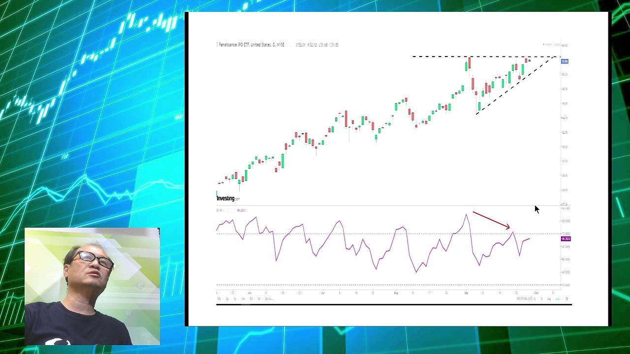 【有片:淘寶圖】美國新股ETF(IPO) 倘破三角頂不妨追入