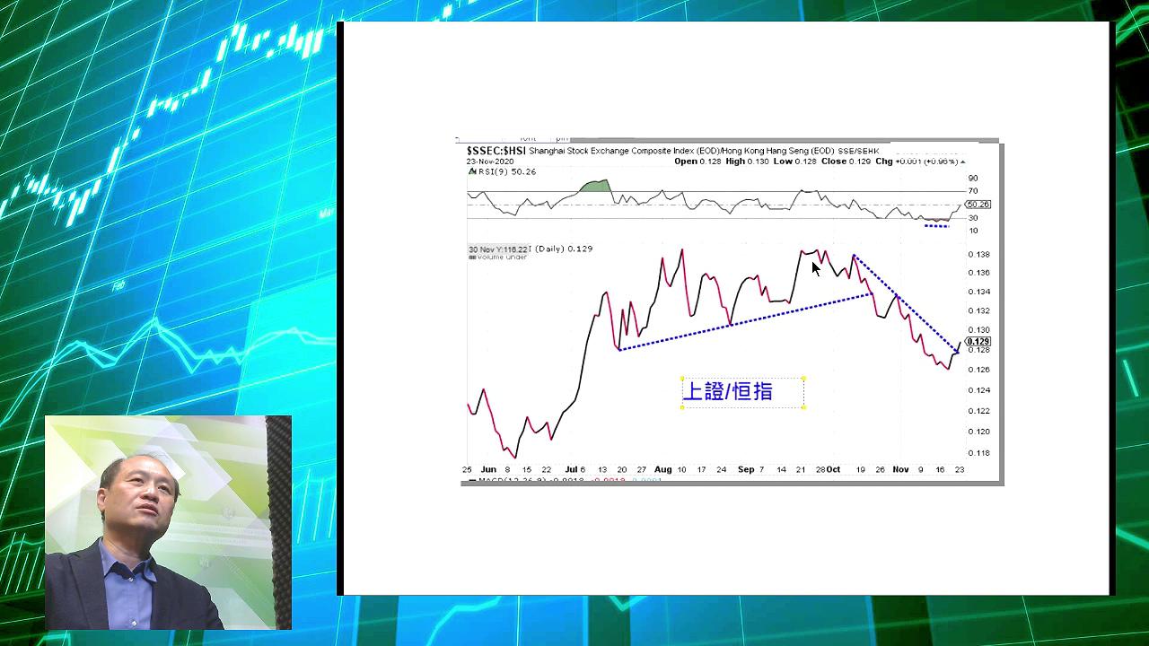 【有片:淘寶圖】上證對恒指比例破降軌 可利用相關ETF做pair trade