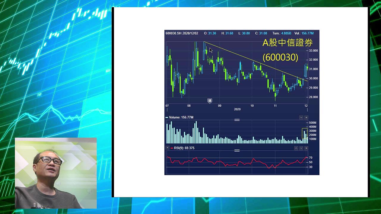 【有片:淘寶圖】A股成交增 中信證券破降軌