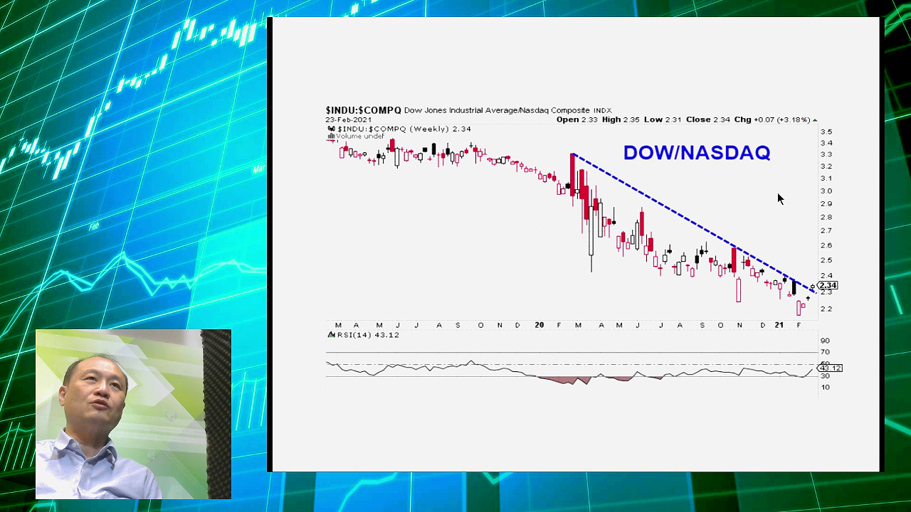 【有片:淘寶圖】同時買道指ETF和納指逆向ETF做pair trade