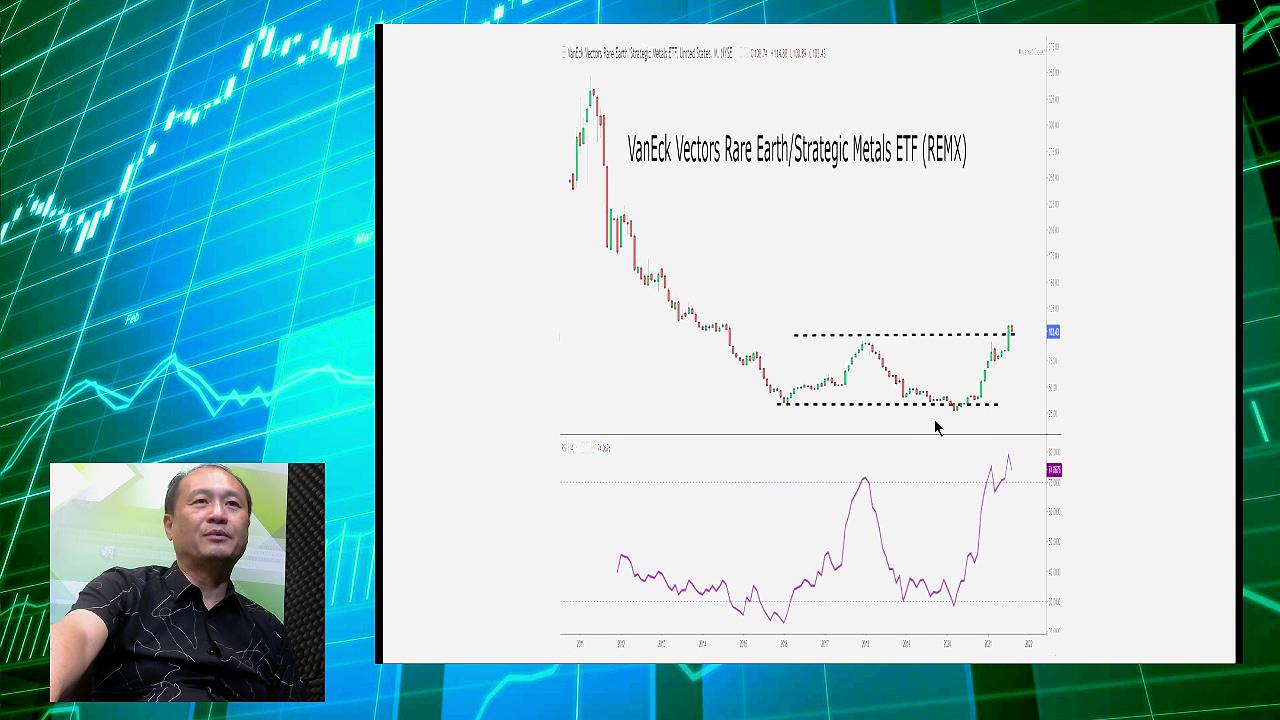 【有片:淘寶圖】稀土ETF月線破阻力 日線RSI超買候回吐吸納