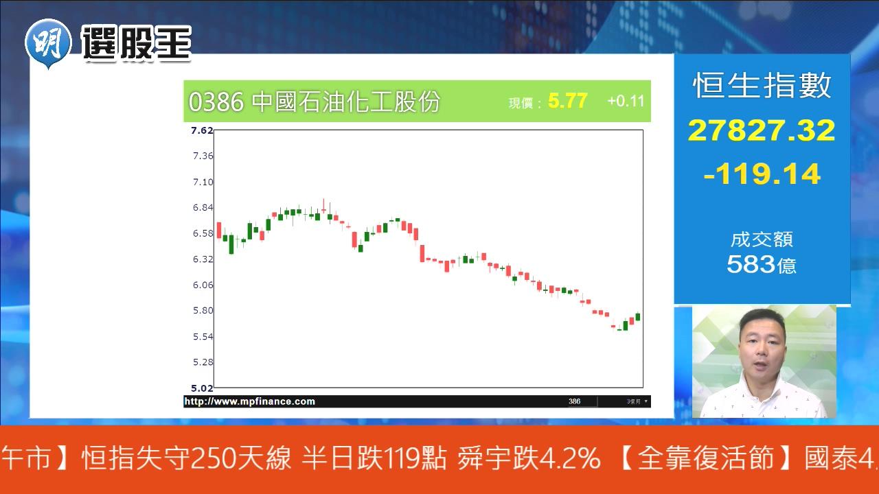 【有片:選股王】中石化近月回落 咩水平入市值博率高?