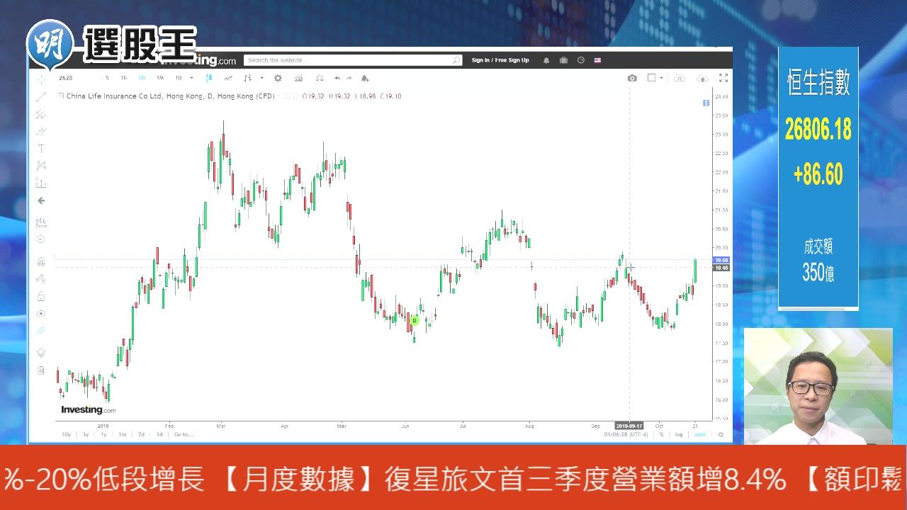 【有片:選股王】中人壽看高一線